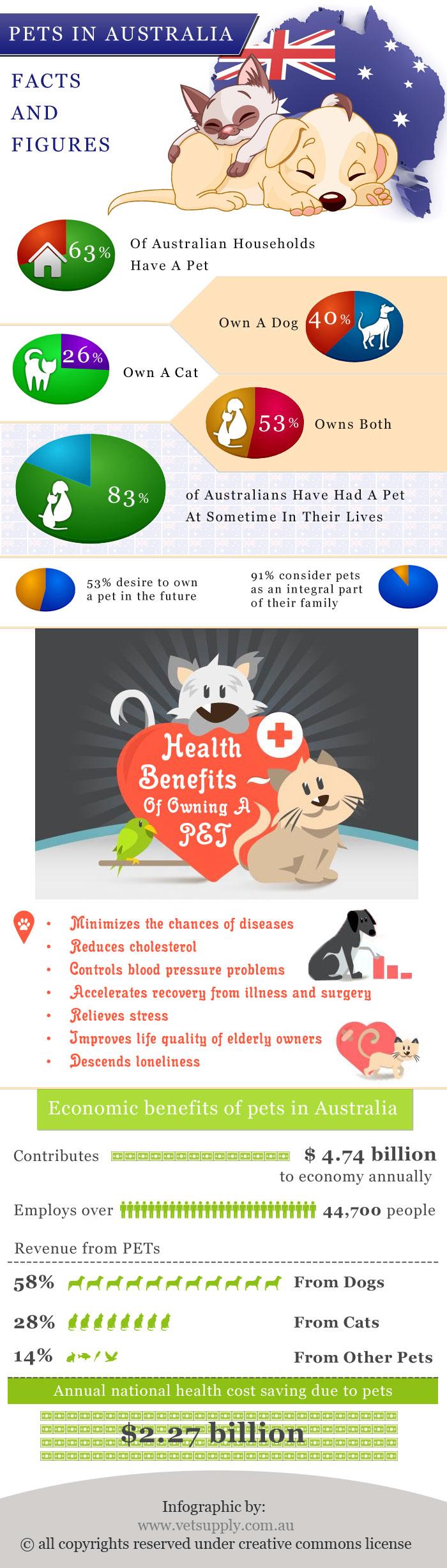 Dental Healthcare in Dogs