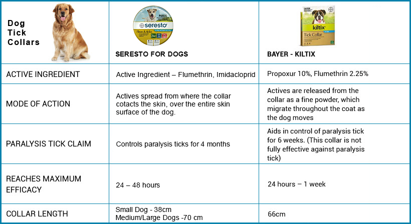 Best Flea Treatment For Dogs Australia Reviews